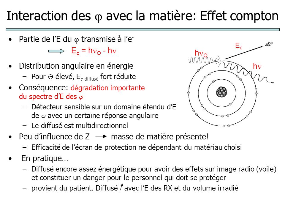 Interaction des avec la matière: Effet compton Partie de lE du transmise à le - Distribution angulaire en énergie –Pour élevé, E diffusé fort réduite