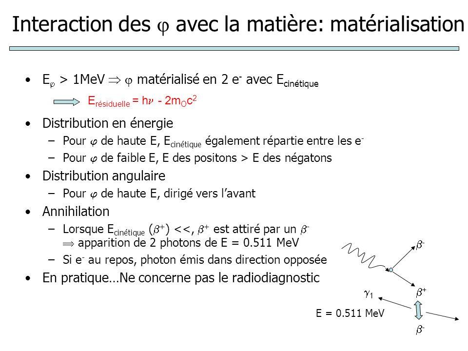 Interaction des avec la matière: matérialisation E > 1MeV matérialisé en 2 e - avec E cinétique Distribution en énergie –Pour de haute E, E cinétique