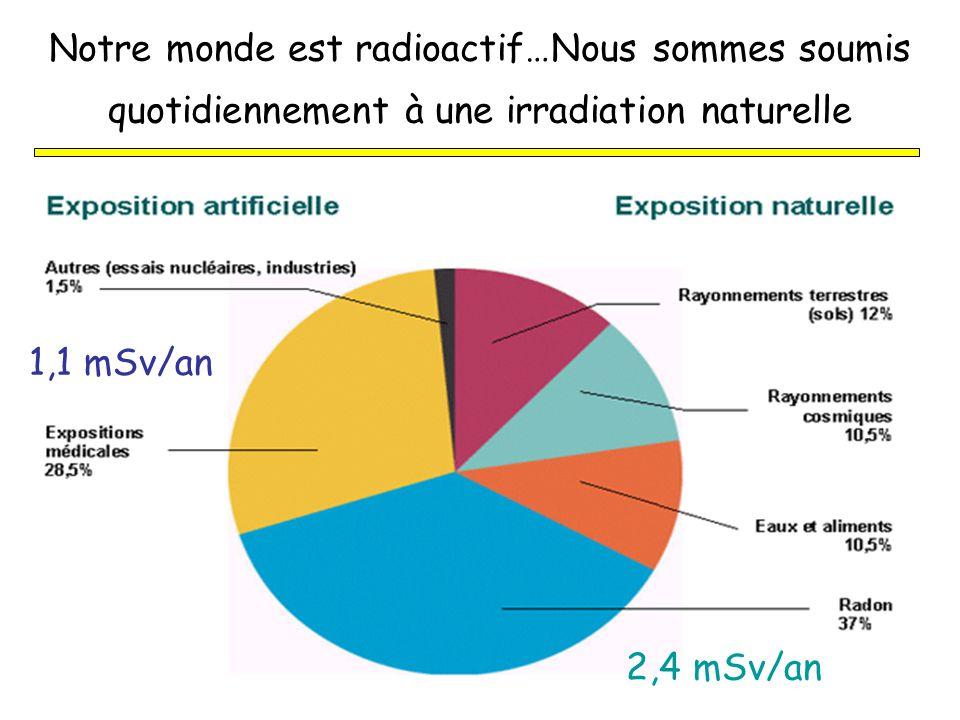 Notre monde est radioactif…Nous sommes soumis quotidiennement à une irradiation naturelle 1,1 mSv/an 2,4 mSv/an