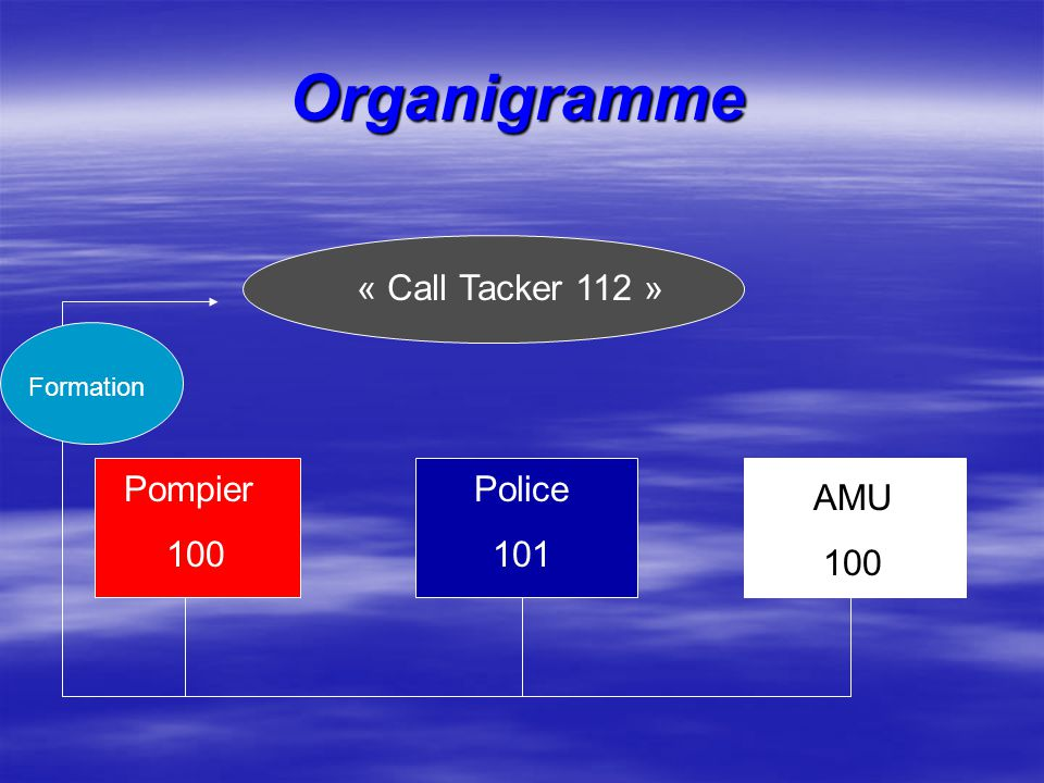 « Call Tacker 112 » Pompier 100 Police 101 AMU 100 Formation Organigramme
