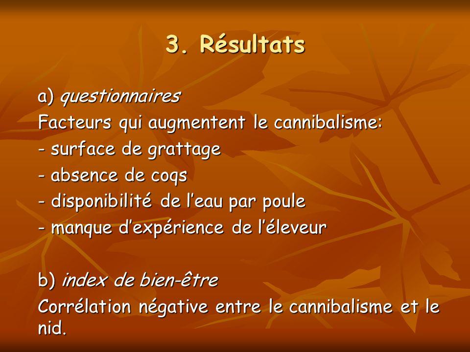 3. Résultats a) questionnaires Facteurs qui augmentent le cannibalisme: - surface de grattage - absence de coqs - disponibilité de leau par poule - ma