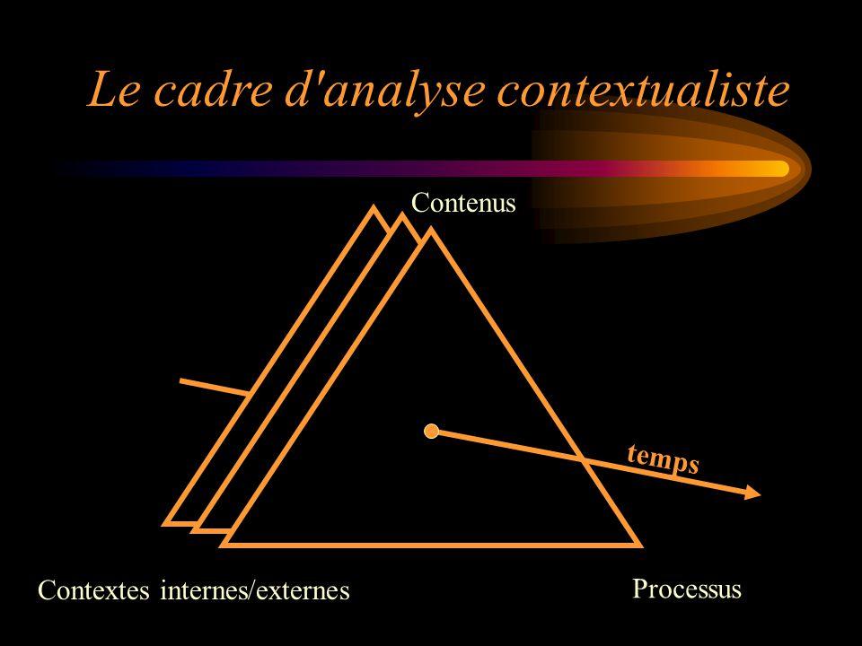 Contextes internes/externes Contenus Le cadre d'analyse contextualiste Processus temps
