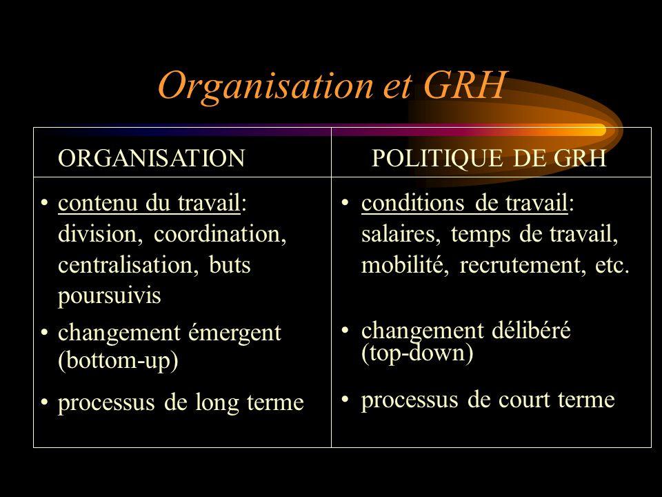 Organisation et GRH ORGANISATION contenu du travail: division, coordination, centralisation, buts poursuivis changement émergent (bottom-up) processus