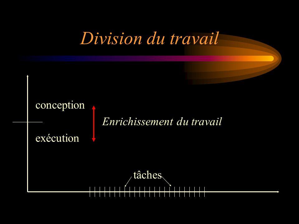 conception exécution tâches Enrichissement du travail Division du travail