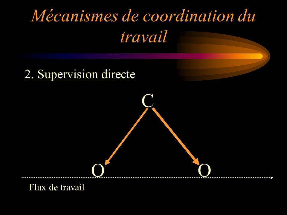 2. Supervision directe OO C Flux de travail Mécanismes de coordination du travail