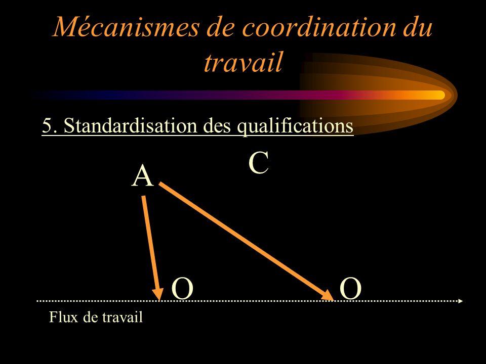 5. Standardisation des qualifications OO C A Flux de travail Mécanismes de coordination du travail