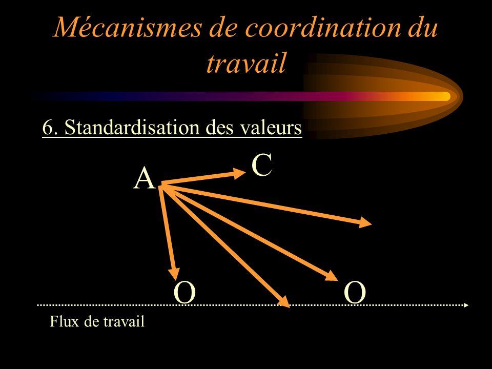 6. Standardisation des valeurs OO C A Flux de travail Mécanismes de coordination du travail