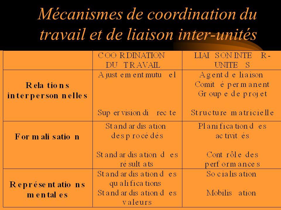 Mécanismes de coordination du travail et de liaison inter-unités