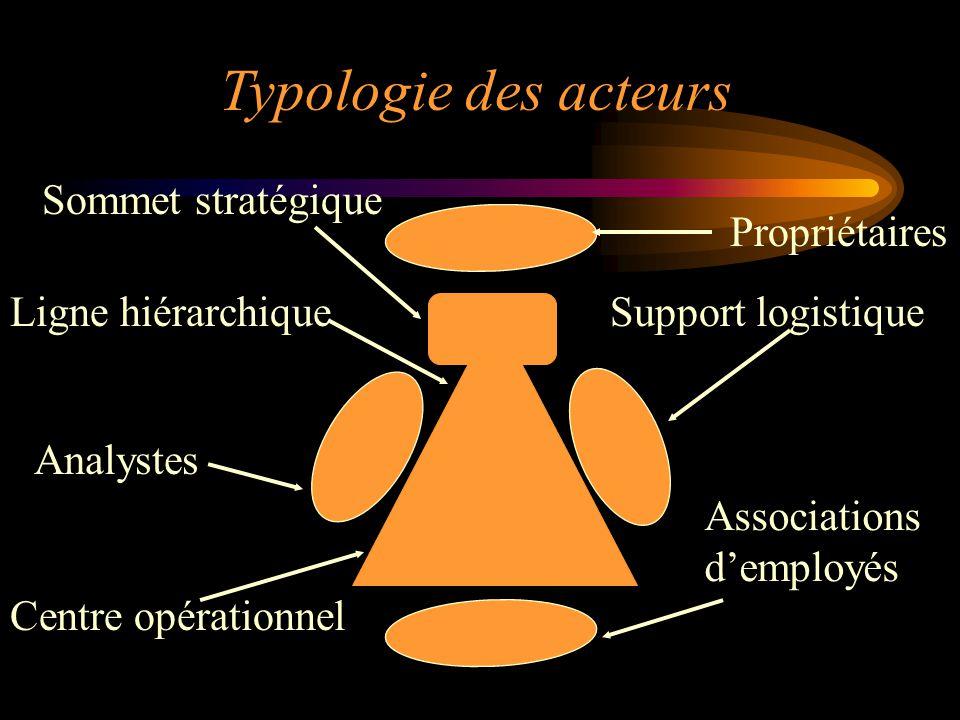 Typologie des acteurs Associations demployés Propriétaires Support logistique Analystes Ligne hiérarchique Centre opérationnel Sommet stratégique