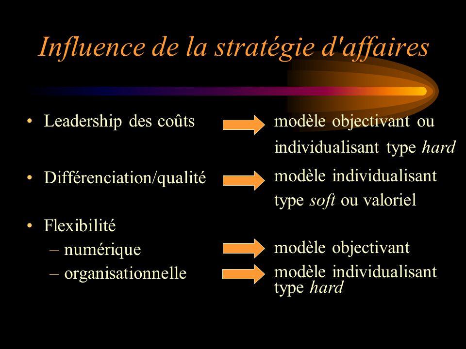 Leadership des coûts Différenciation/qualité Flexibilité –numérique –organisationnelle modèle objectivant ou individualisant type hard modèle individu