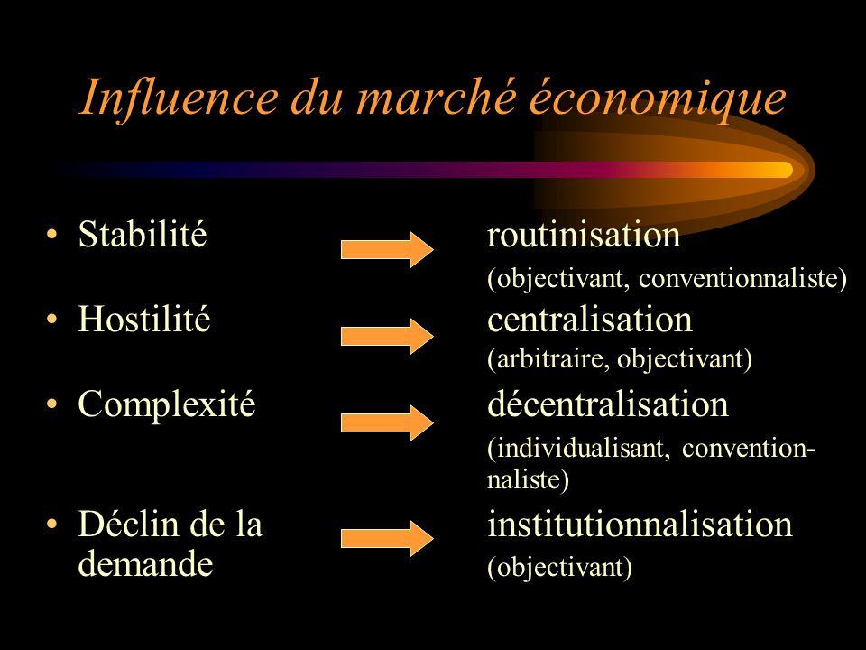 Influence du marché économique Stabilitéroutinisation (objectivant, conventionnaliste) Hostilitécentralisation (arbitraire, objectivant) Complexitédéc