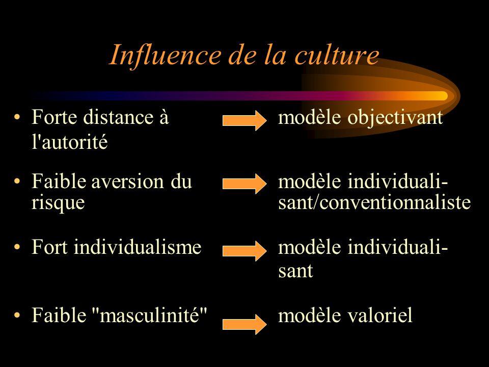 Influence de la culture Forte distance àmodèle objectivant l'autorité Faible aversion dumodèle individuali- risquesant/conventionnaliste Fort individu