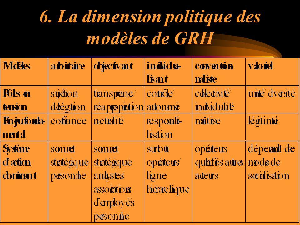 6. La dimension politique des modèles de GRH