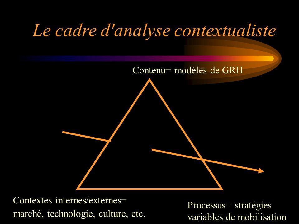 Contextes internes/externes= marché, technologie, culture, etc. Contenu= modèles de GRH Le cadre d'analyse contextualiste Processus= stratégies variab