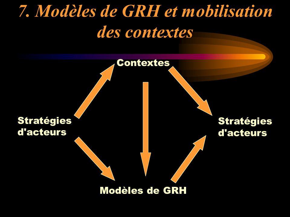 7. Modèles de GRH et mobilisation des contextes Contextes Modèles de GRH Stratégies d'acteurs Stratégies d'acteurs