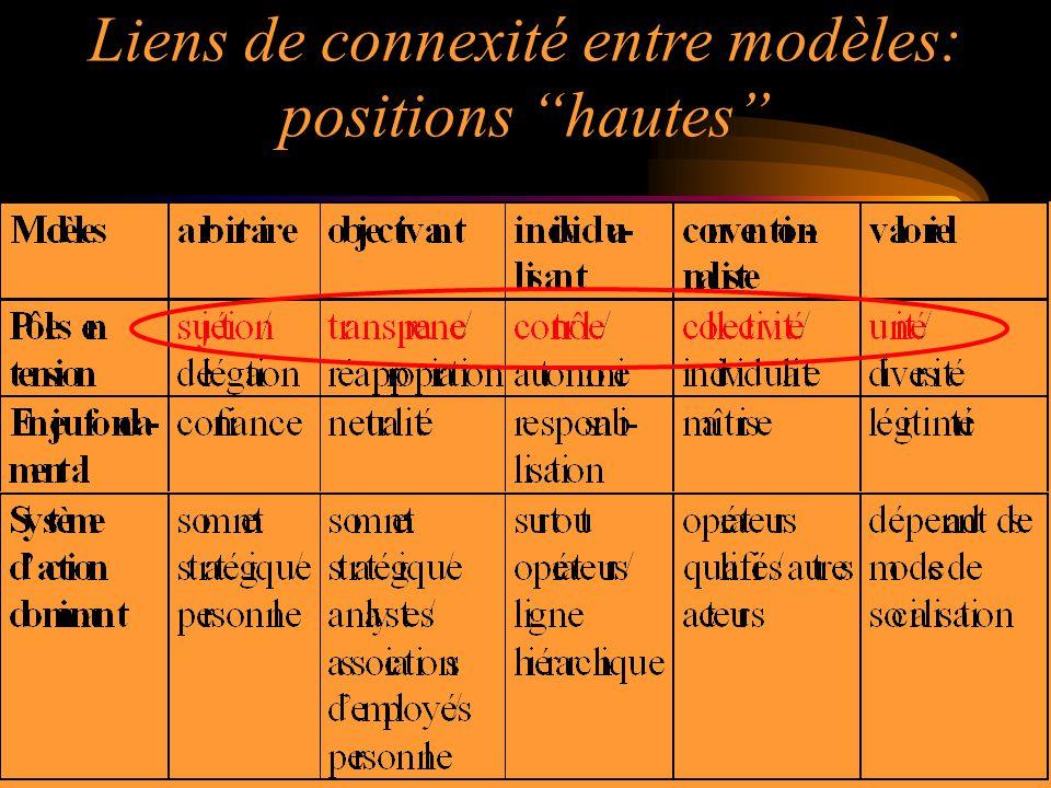 Liens de connexité entre modèles: positions hautes