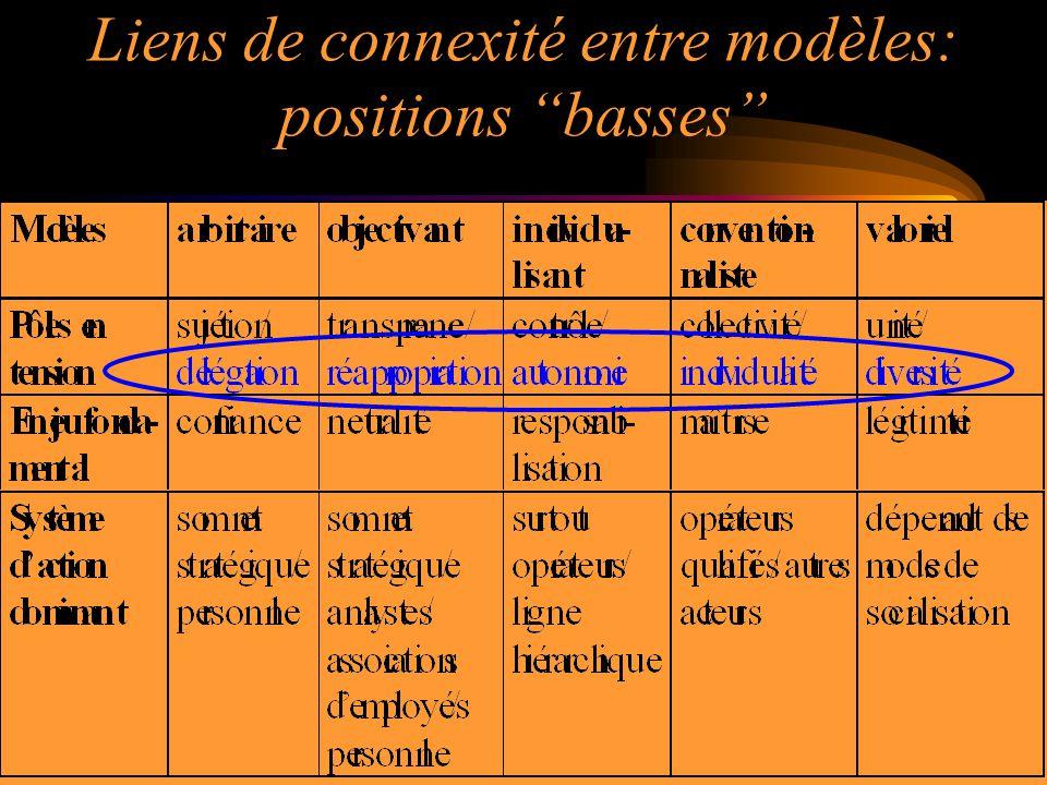 Liens de connexité entre modèles: positions basses