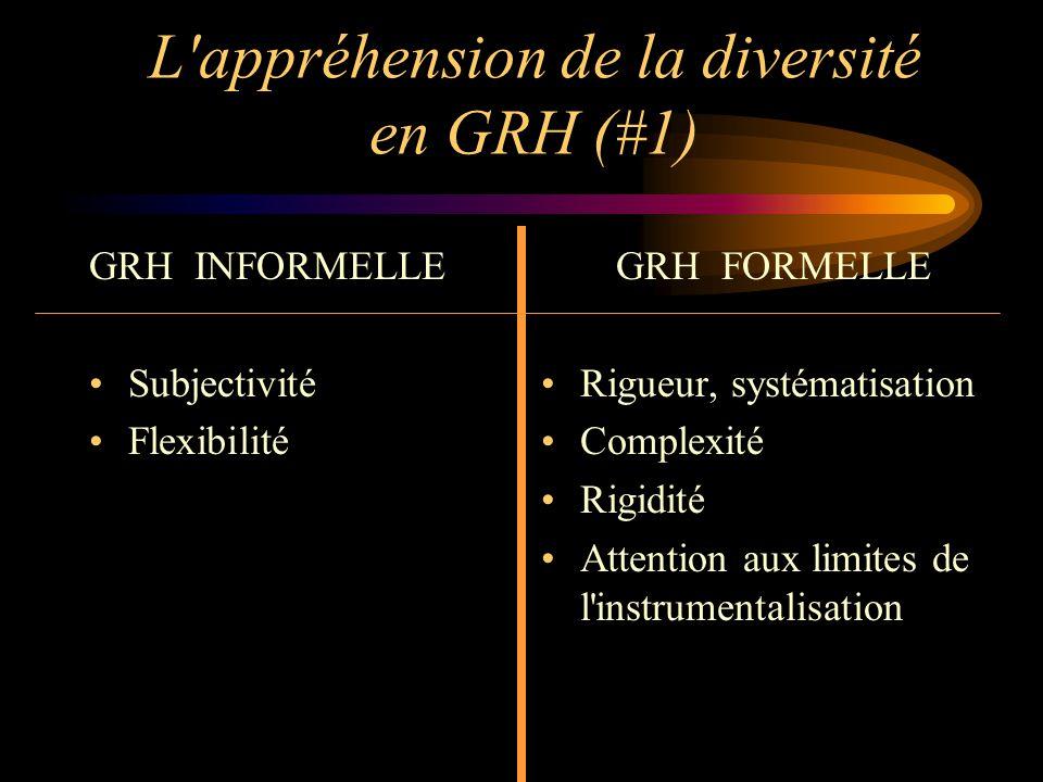 L'appréhension de la diversité en GRH (#1) GRH INFORMELLE Subjectivité Flexibilité GRH FORMELLE Rigueur, systématisation Complexité Rigidité Attention