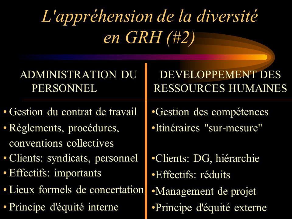 L'appréhension de la diversité en GRH (#2) ADMINISTRATION DU PERSONNEL Gestion du contrat de travail Règlements, procédures, conventions collectives C