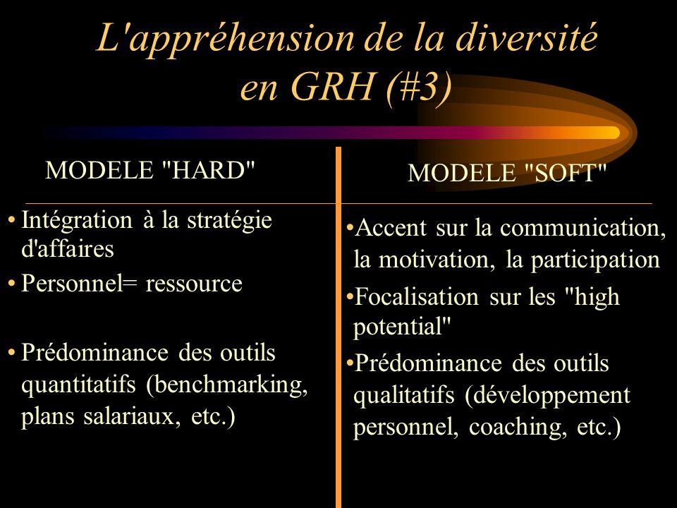 L'appréhension de la diversité en GRH (#3) MODELE