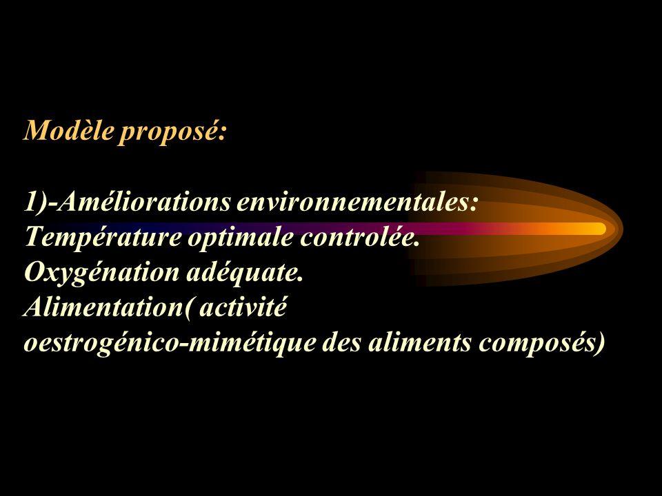 Modèle proposé: 1)-Améliorations environnementales: Température optimale controlée.