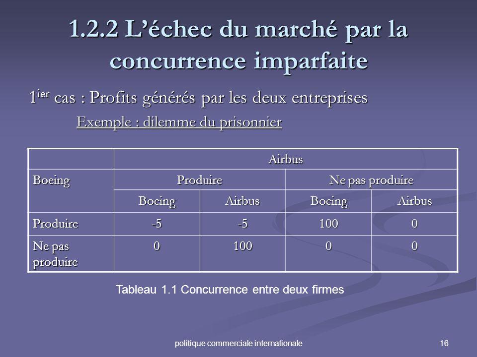 16politique commerciale internationale 1.2.2 Léchec du marché par la concurrence imparfaite 1 ier cas : Profits générés par les deux entreprises Exemp