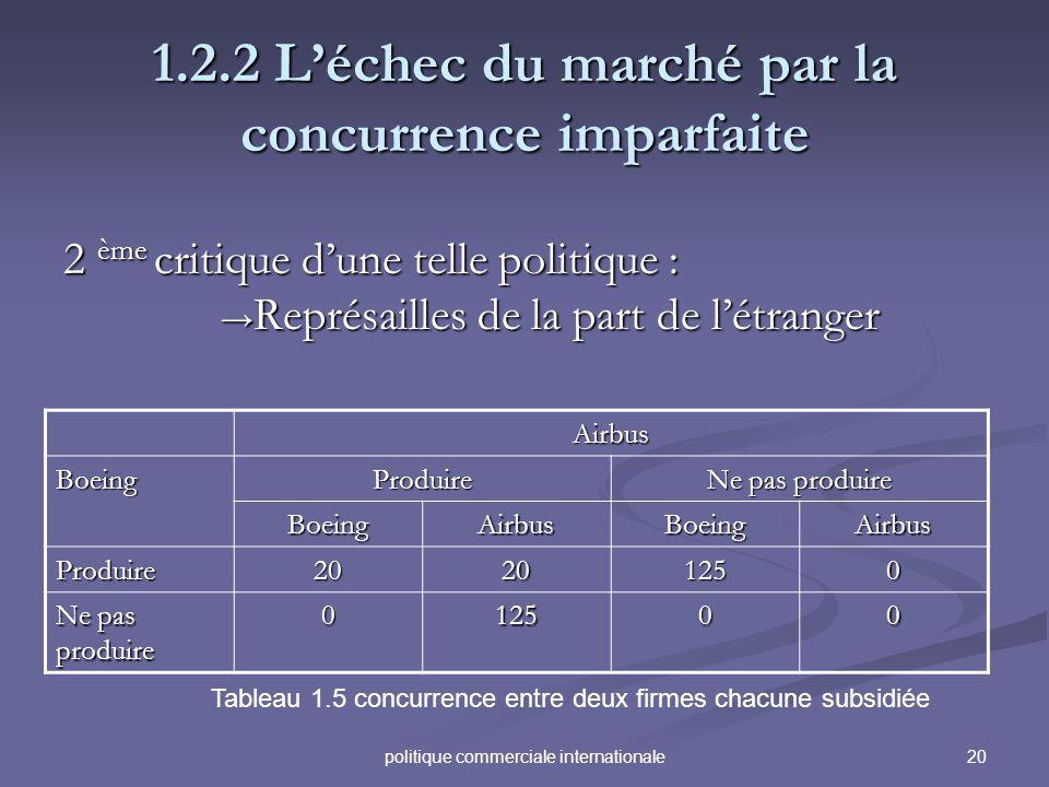 20politique commerciale internationale 1.2.2 Léchec du marché par la concurrence imparfaite 2 ème critique dune telle politique : Représailles de la p