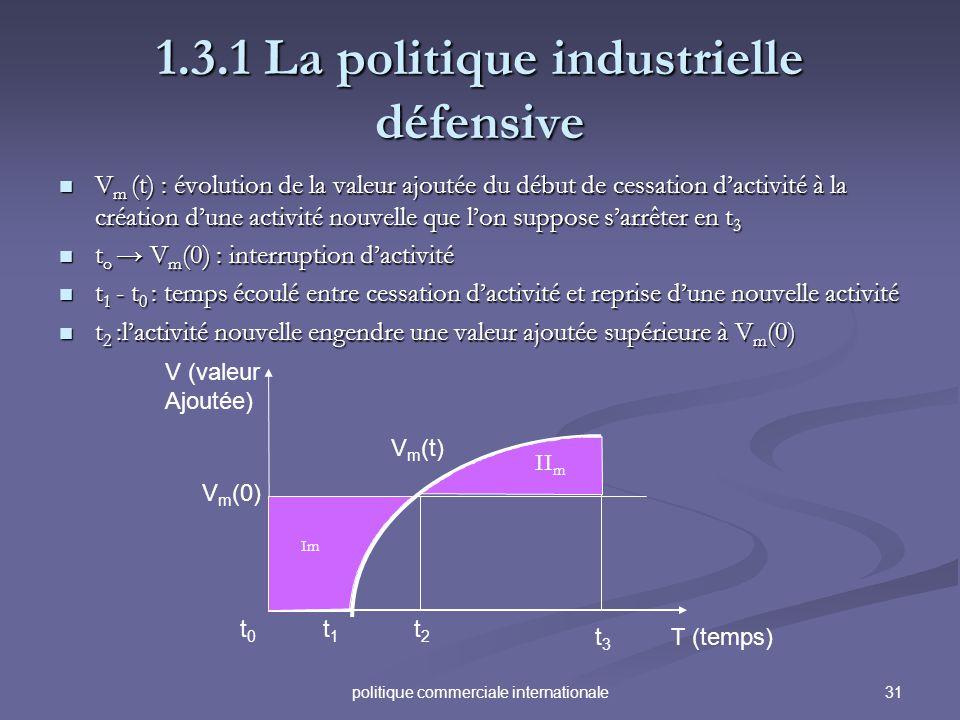 31politique commerciale internationale 1.3.1 La politique industrielle défensive V m (t) : évolution de la valeur ajoutée du début de cessation dactiv