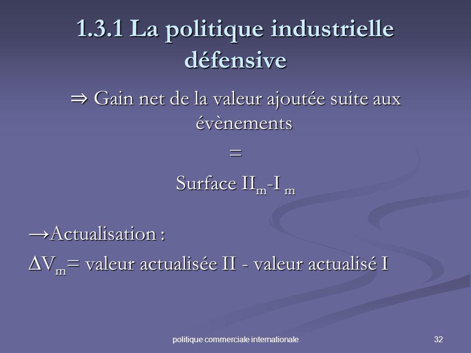 32politique commerciale internationale 1.3.1 La politique industrielle défensive Gain net de la valeur ajoutée suite aux évènements Gain net de la val