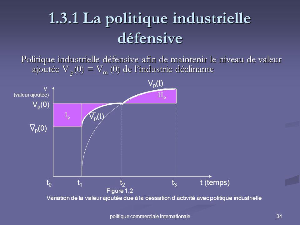 34politique commerciale internationale 1.3.1 La politique industrielle défensive Politique industrielle défensive afin de maintenir le niveau de valeu