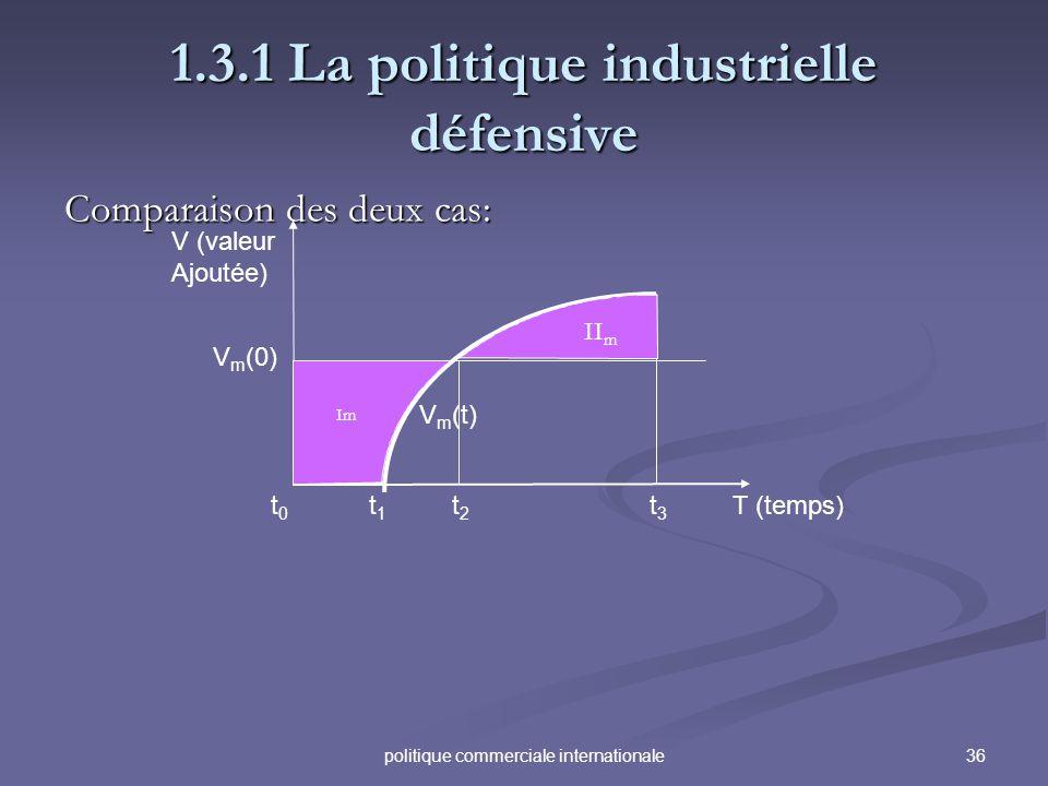 36politique commerciale internationale 1.3.1 La politique industrielle défensive Comparaison des deux cas: V (valeur Ajoutée) T (temps)t3t3 t2t2 t1t1
