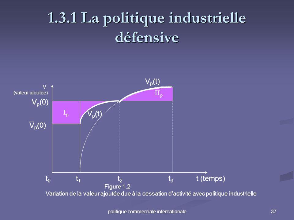 37politique commerciale internationale 1.3.1 La politique industrielle défensive V (valeur ajoutée) t (temps) V p (0) t0t0 t1t1 t2t2 t3t3 V p (t) Figu