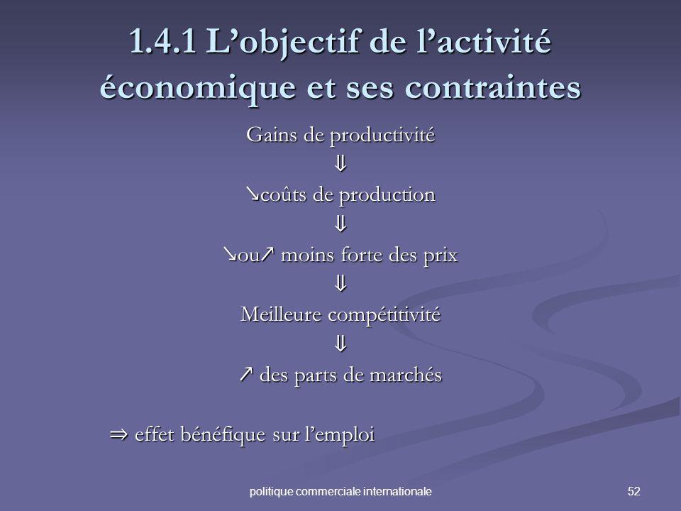 52politique commerciale internationale 1.4.1 Lobjectif de lactivité économique et ses contraintes Gains de productivité coûts de production coûts de p