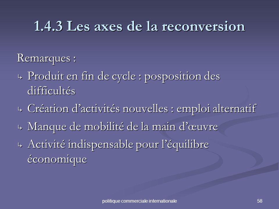58politique commerciale internationale 1.4.3 Les axes de la reconversion Remarques : Produit en fin de cycle : posposition des difficultés Produit en
