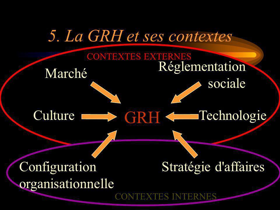 5. La GRH et ses contextes Marché Configuration organisationnelle Culture Réglementation sociale Technologie Stratégie d'affaires GRH CONTEXTES INTERN