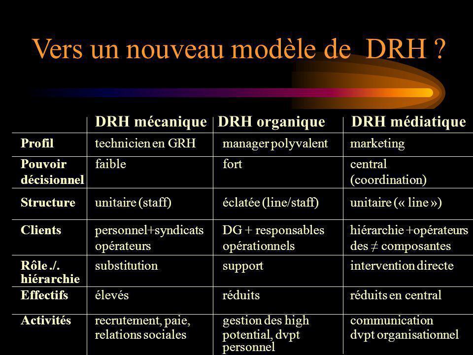 Vers un nouveau modèle de DRH ? Profiltechnicien en GRHmanager polyvalentmarketing DRH mécaniqueDRH organiqueDRH médiatique Pouvoirfaiblefortcentral d