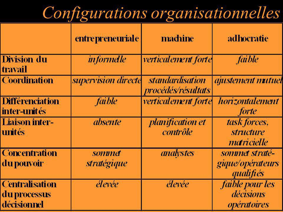 Configurations organisationnelles