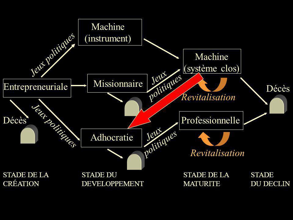 Entrepreneuriale Machine (instrument) Missionnaire Adhocratie STADE DE LA MATURITE STADE DE LA CRÉATION STADE DU DEVELOPPEMENT STADE DU DECLIN Décès M