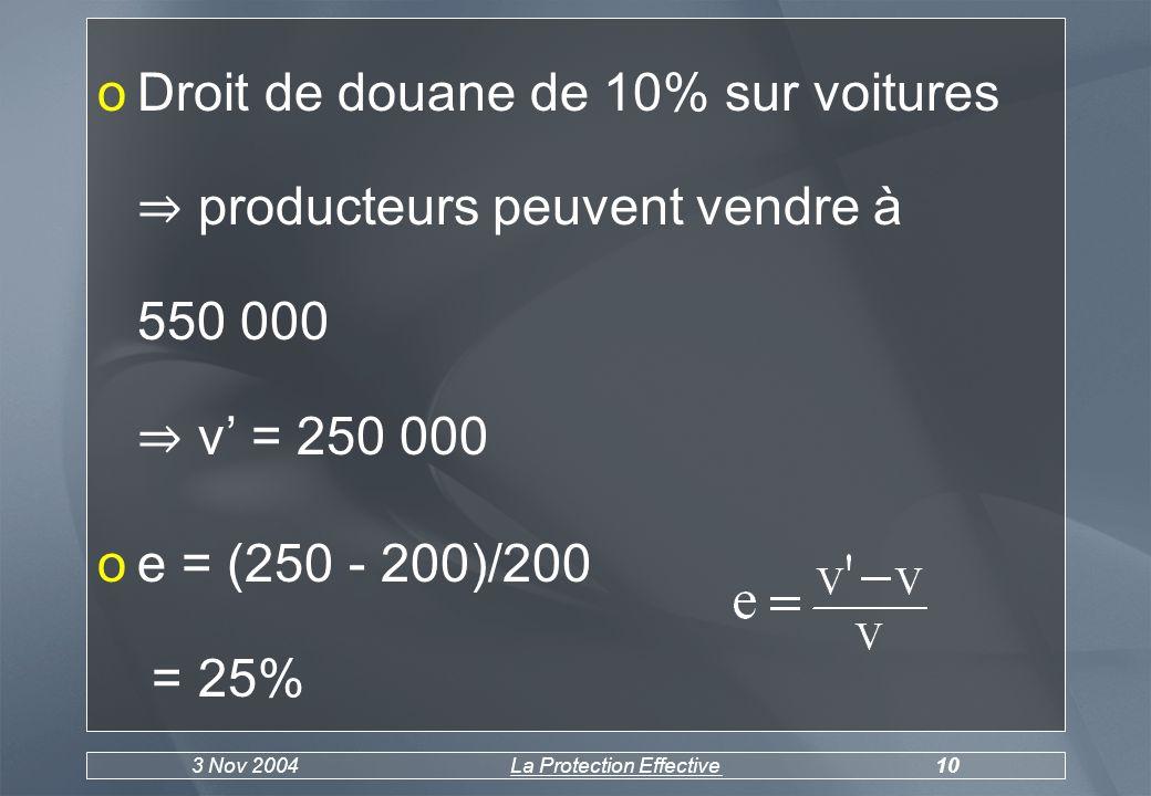 3 Nov 2004La Protection Effective10 oDroit de douane de 10% sur voitures producteurs peuvent vendre à 550 000 v = 250 000 oe = (250 - 200)/200 = 25%