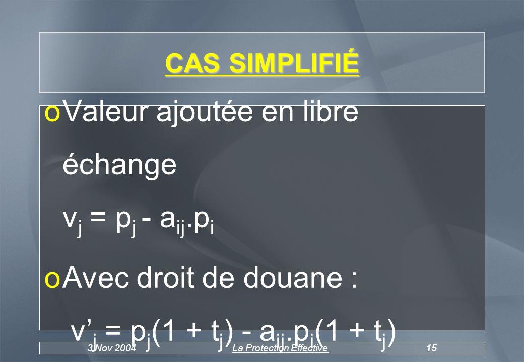 3 Nov 2004La Protection Effective15 CAS SIMPLIFIÉ oValeur ajoutée en libre échange v j = p j - a ij.p i oAvec droit de douane : v j = p j (1 + t j ) - a ij.p i (1 + t j )