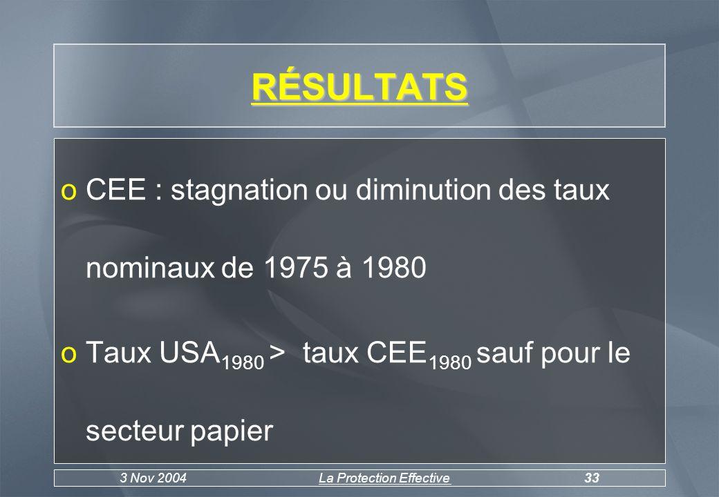 3 Nov 2004La Protection Effective33 RÉSULTATS oCEE : stagnation ou diminution des taux nominaux de 1975 à 1980 oTaux USA 1980 > taux CEE 1980 sauf pour le secteur papier
