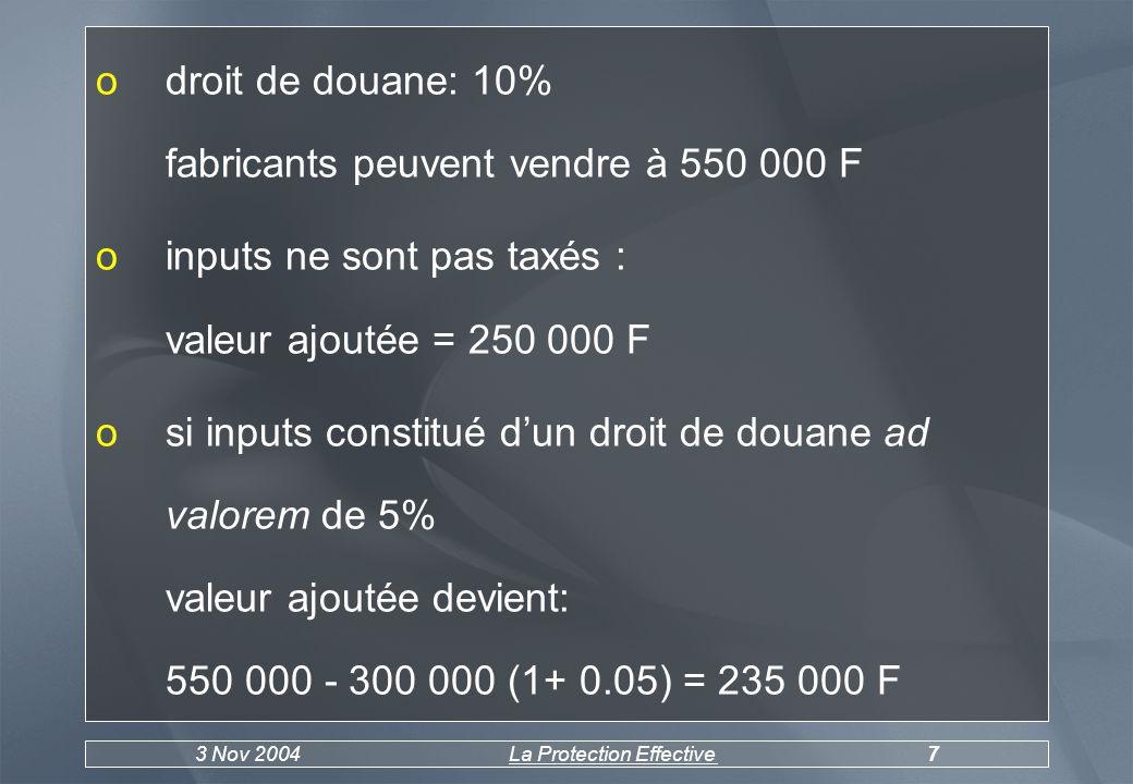 3 Nov 2004La Protection Effective7 odroit de douane: 10% fabricants peuvent vendre à 550 000 F oinputs ne sont pas taxés : valeur ajoutée = 250 000 F osi inputs constitué dun droit de douane ad valorem de 5% valeur ajoutée devient: 550 000 - 300 000 (1+ 0.05) = 235 000 F