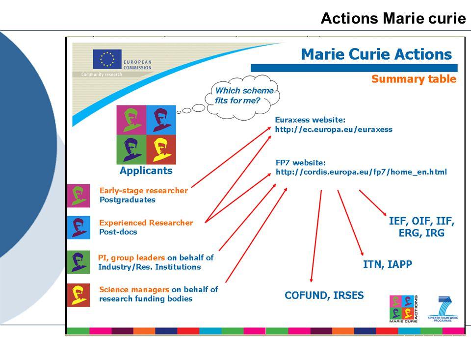Appels en cours - exemples European Research Council => http://erc.europa.eu/http://erc.europa.eu/ PC7 - Coopération => http://www.ncp.fnrs.be/NCP-FNRS/index.html?page=52http://www.ncp.fnrs.be/NCP-FNRS/index.html?page=52 CORDIS => http://cordis.europa.eu/fp7/dc/index.cfm?fuseaction=UserSite.FP7CallsPage&rs http://cordis.europa.eu/fp7/dc/index.cfm?fuseaction=UserSite.FP7CallsPage&rs => http://cordis.europa.eu/fetch?CALLER=FP7_NEWS&ACTION=D&RCN=32364 http://cordis.europa.eu/fetch?CALLER=FP7_NEWS&ACTION=D&RCN=32364 Attention: les appels à candidature sont courts, 3 à 4 mois, il faut donc être prêt avant que ces appels ne soient lancés, les formulaires à remplir sont complexes, mais il y a des personnes-ressources pour aider…