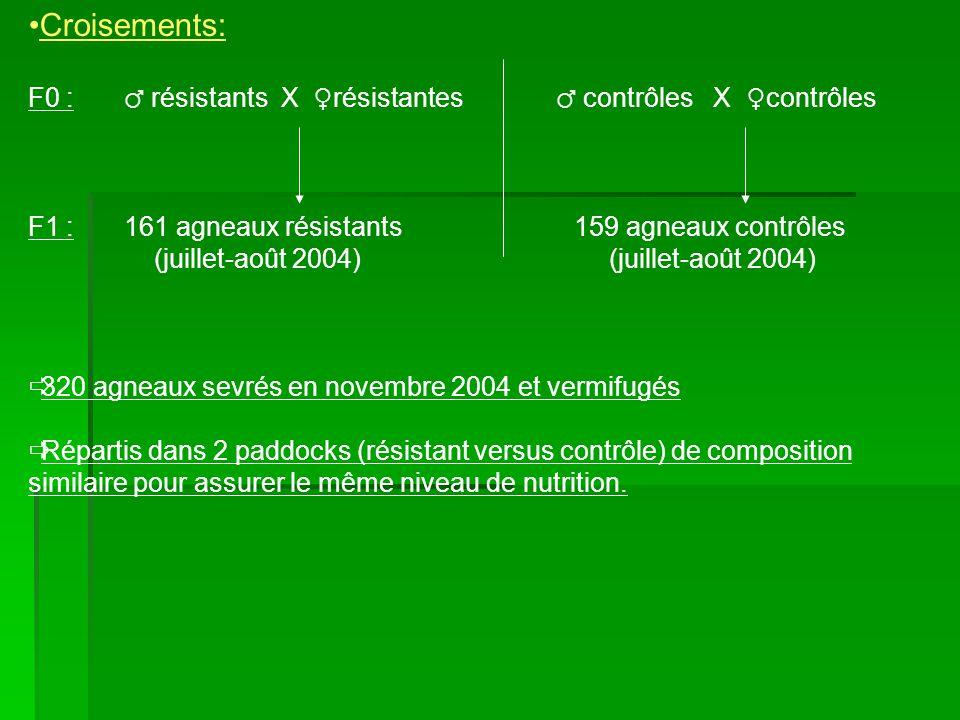 2.Conclusion: Résultats valables que pour la race Mérinos et pour seulement 2 types de nématodes.