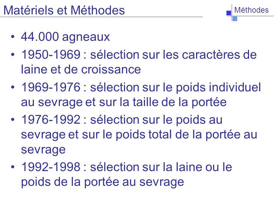 Méthodes 44.000 agneaux 1950-1969 : sélection sur les caractères de laine et de croissance 1969-1976 : sélection sur le poids individuel au sevrage et