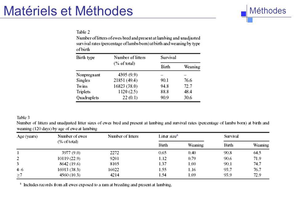 Méthodes Poids - naissance - sevrage Laine- poids et qualité après tonte - longueur des fibres (pas étirement) Matériels et Méthodes
