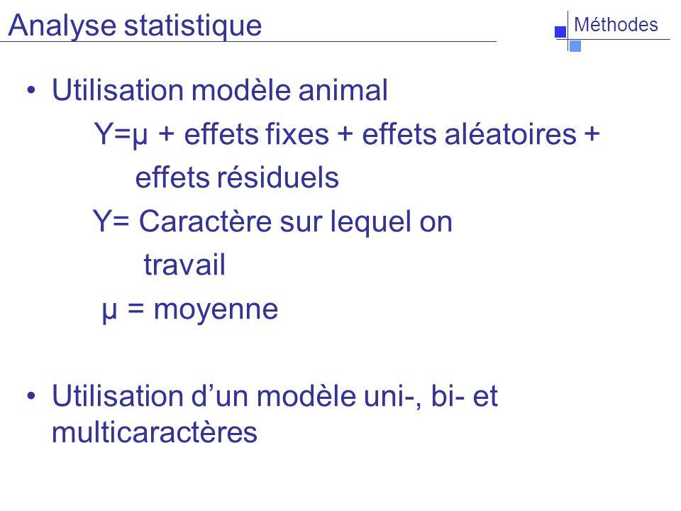 Méthodes Utilisation modèle animal Y=μ + effets fixes + effets aléatoires + effets résiduels Y= Caractère sur lequel on travail μ = moyenne Utilisation dun modèle uni-, bi- et multicaractères Analyse statistique