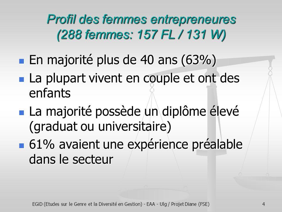 EGiD (Etudes sur le Genre et la Diversité en Gestion) - EAA - Ulg / Projet Diane (FSE)4 Profil des femmes entrepreneures (288 femmes: 157 FL / 131 W) En majorité plus de 40 ans (63%) En majorité plus de 40 ans (63%) La plupart vivent en couple et ont des enfants La plupart vivent en couple et ont des enfants La majorité possède un diplôme élevé (graduat ou universitaire) La majorité possède un diplôme élevé (graduat ou universitaire) 61% avaient une expérience préalable dans le secteur 61% avaient une expérience préalable dans le secteur