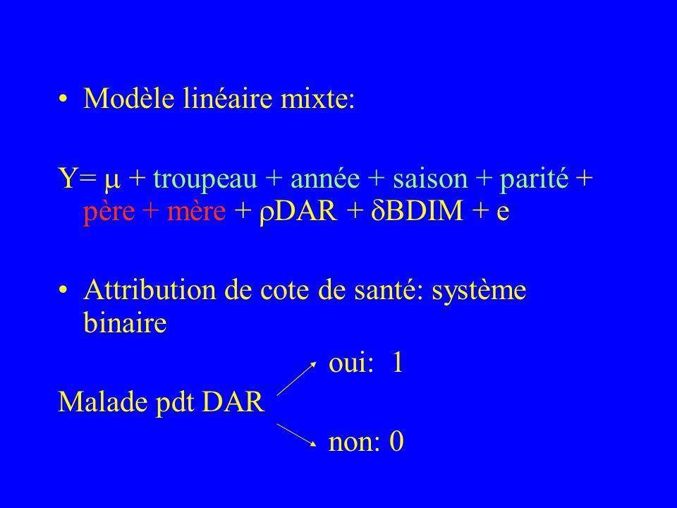 Modèle linéaire mixte: Y= + troupeau + année + saison + parité + père + mère + DAR + BDIM + e Attribution de cote de santé: système binaire oui: 1 Mal