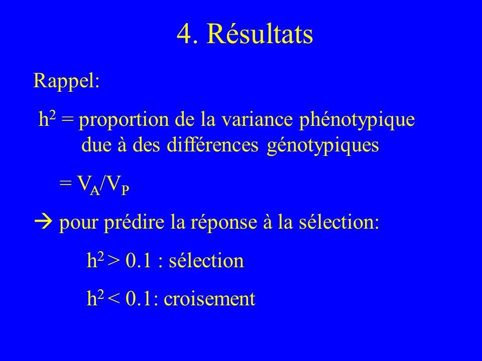 4. Résultats Rappel: h 2 = proportion de la variance phénotypique due à des différences génotypiques = V A /V P pour prédire la réponse à la sélection